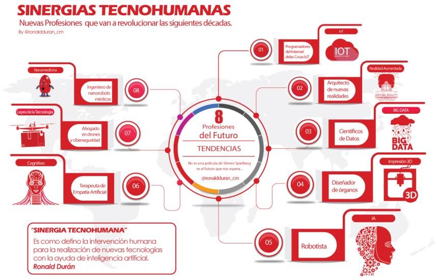 8 profesiones del futuro