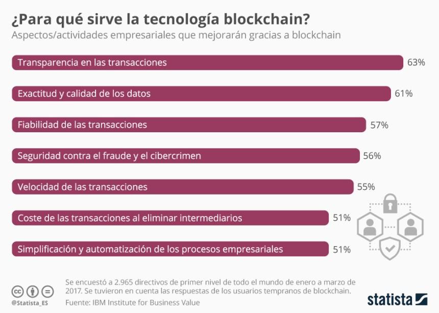 Para qué sirve la tecnología blockchain