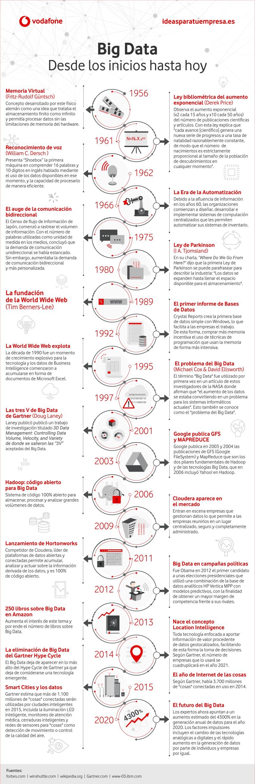 Historia del Big Data