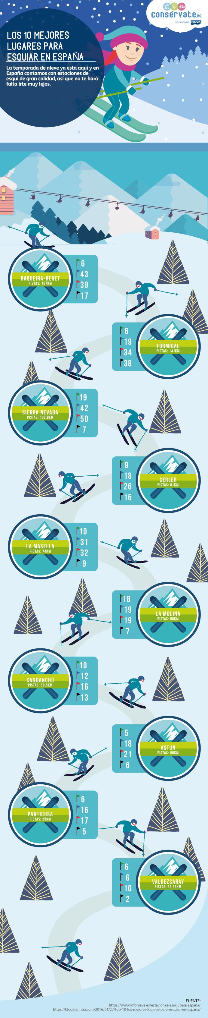 10 mejores sitios para esquiar en España