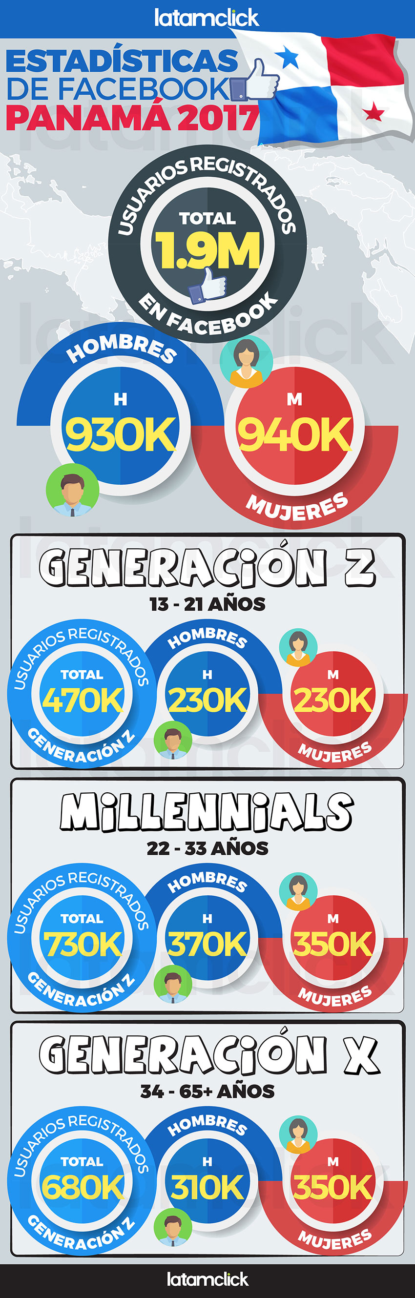 Estadísticas de Facebook en Panamá 2017