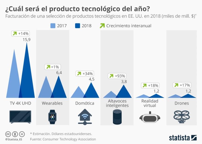 Evolución de la facturación de algunas tecnologías emergentes (USA)