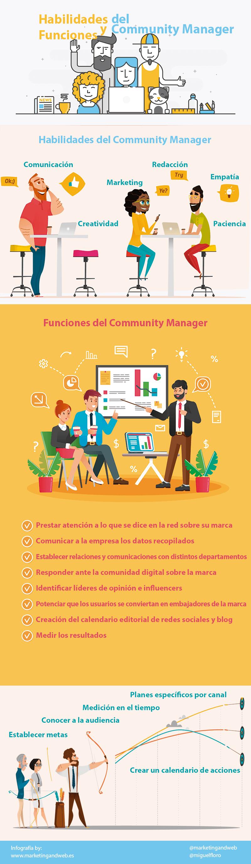 Habilidades y funciones del Community Manager