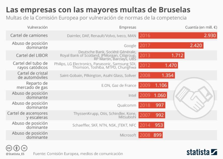 Empresas con las mayores multas de la Comisión Europea