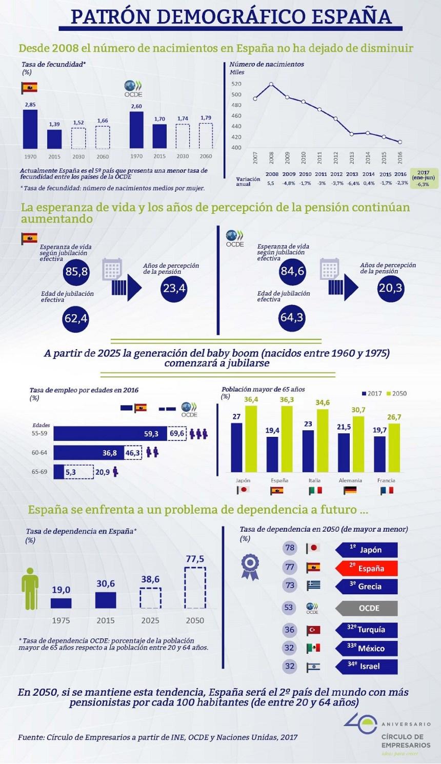 Patrón demográfico de España