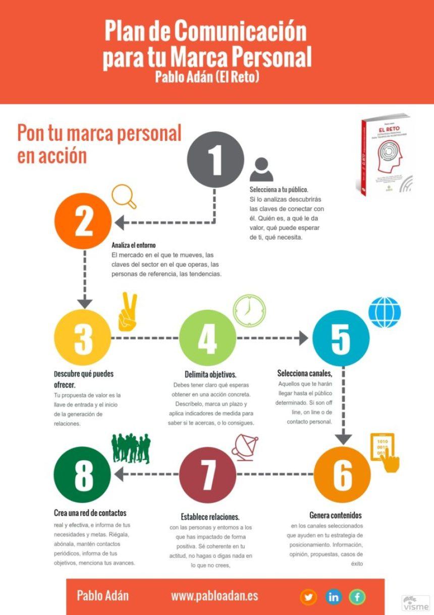Plan de Comunicación para tu Marca Personal