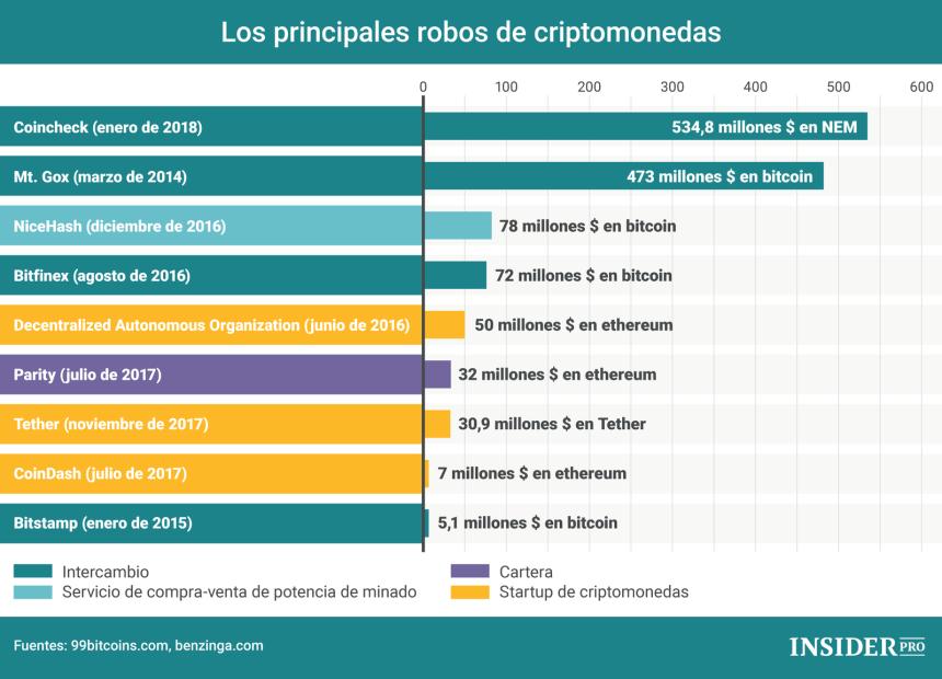 Principales robos de criptomoneda