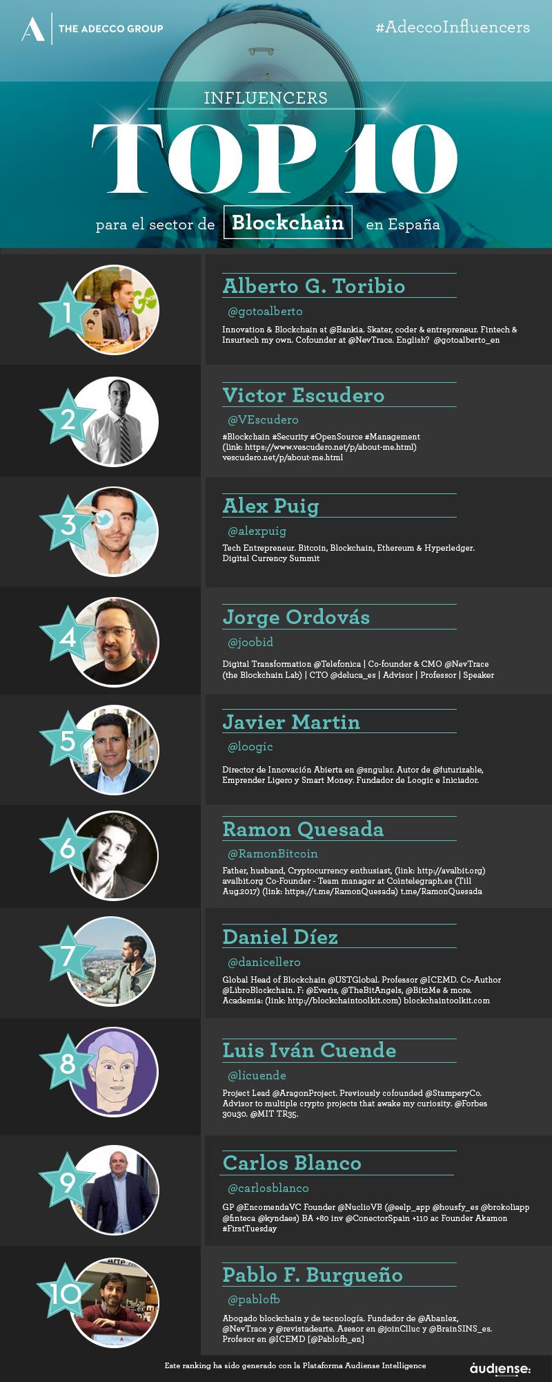 Top 10 influencers del sector Blockchain en España