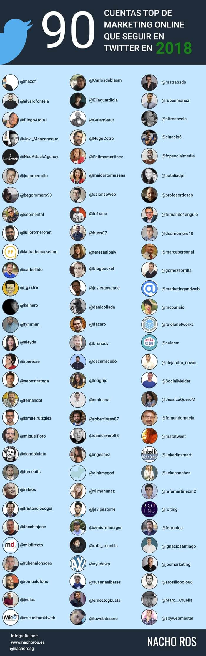 90 cuentas Top de marketing que seguir en Twitter