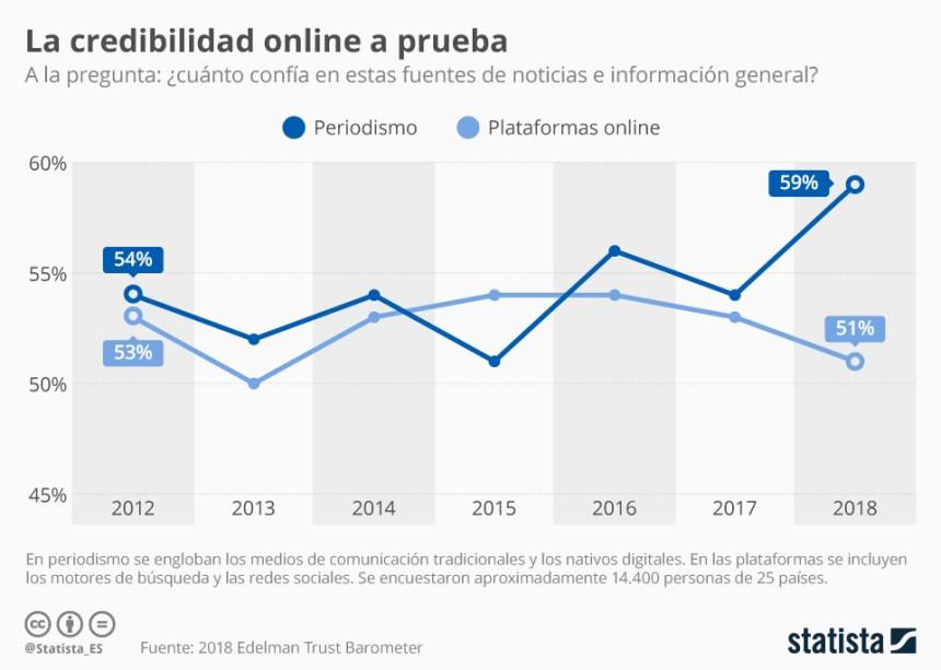 Evolución credibilidad periodismo vs plataformas online