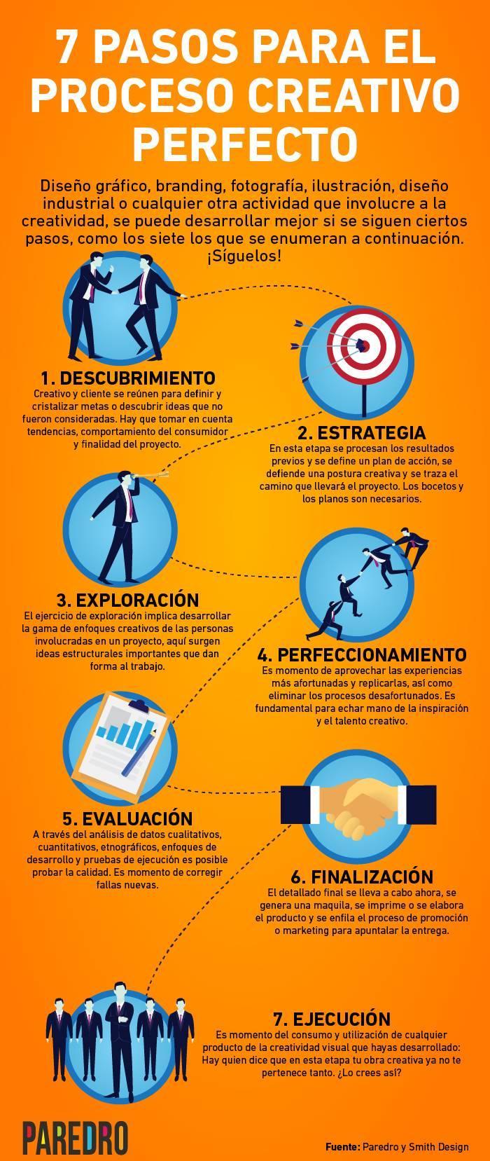 7 pasos para el proceso creativo perfecto