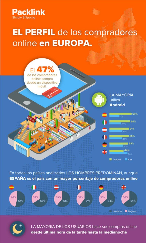 Perfil del comprador online en Europa