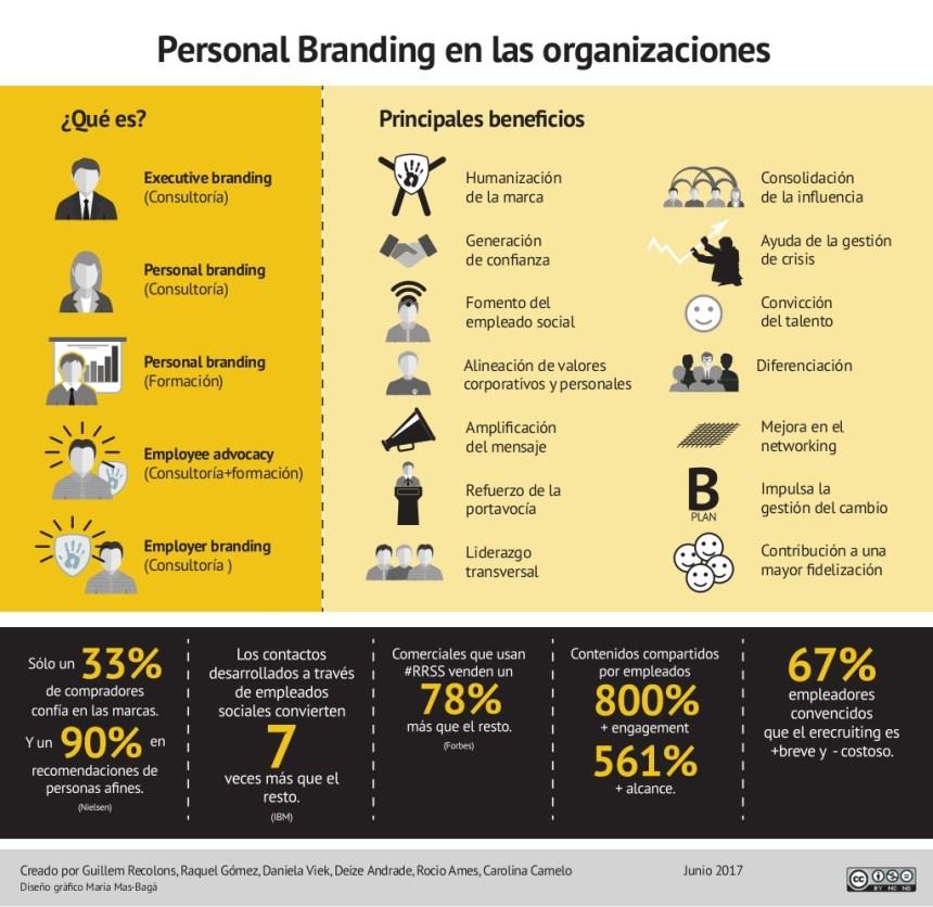Personal Branding en las Organizaciones