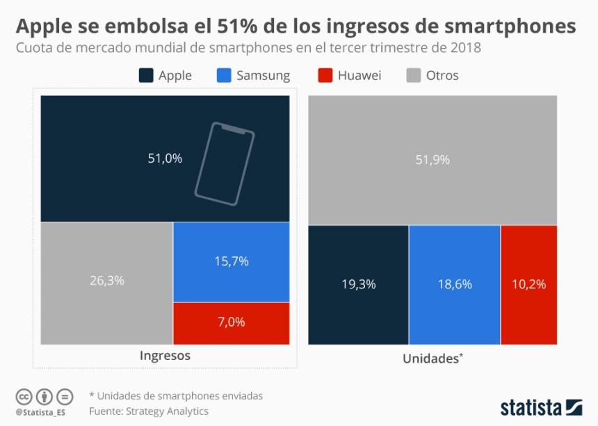Apple factura más en smartphones que todas las demás marcas juntas