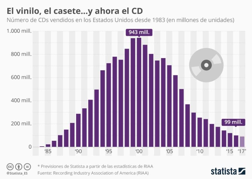 Evolución de las ventas de CDs