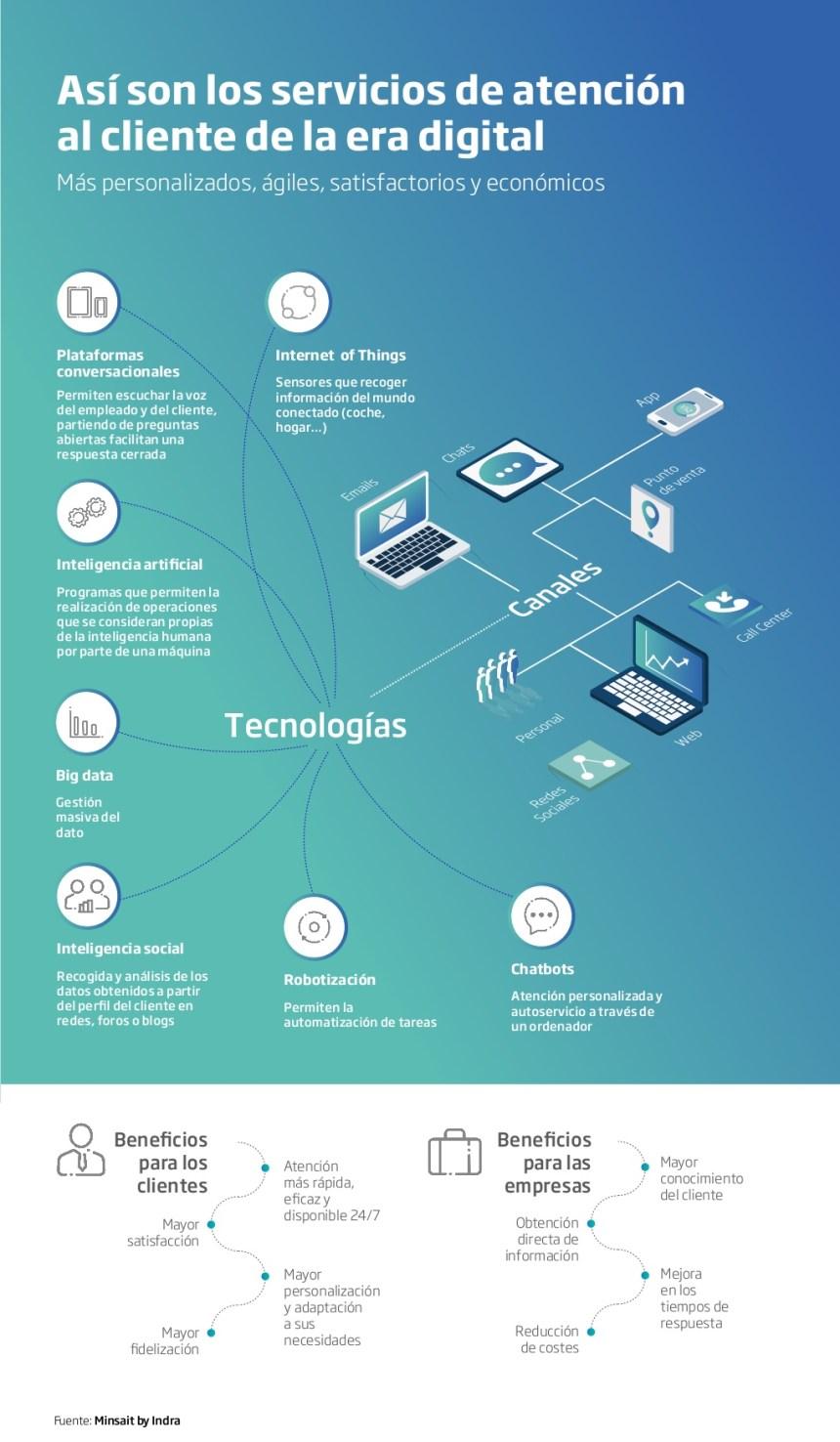 La atención al cliente en la era digital