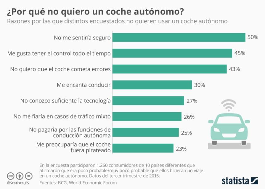 Por qué no nos gustan los coches autónomos