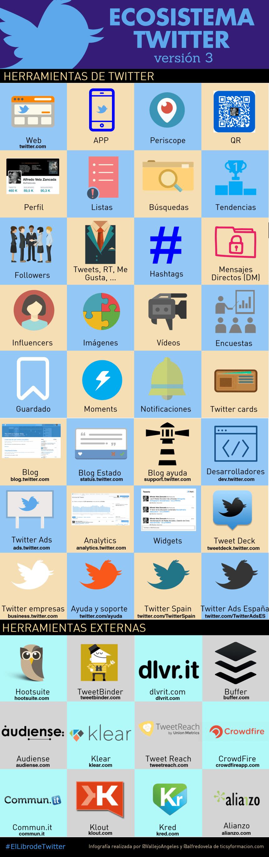 Ecosistema Twitter (versión 3)