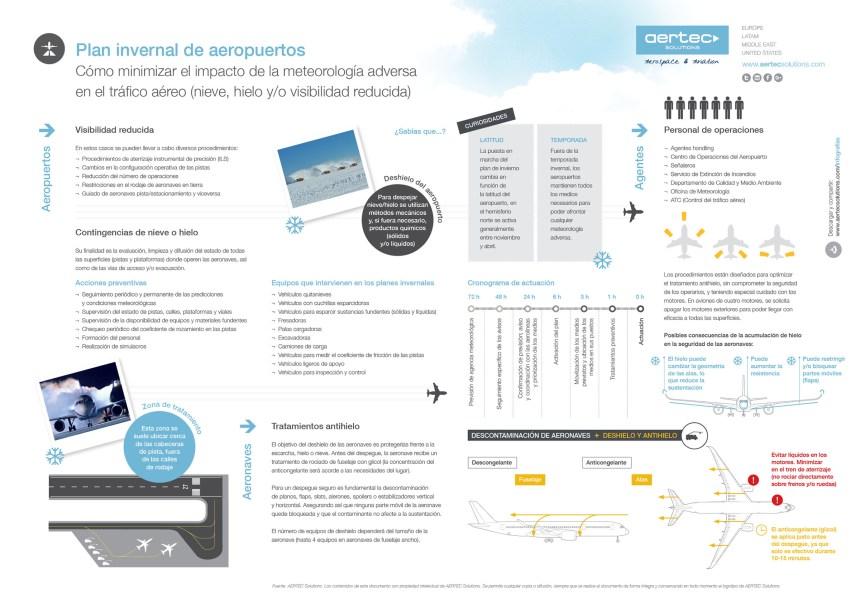 Plan invernal de aeropuertos