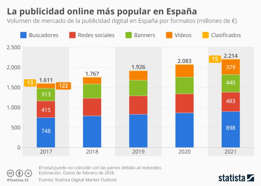 Volumen de la publicidad online en España por formatos
