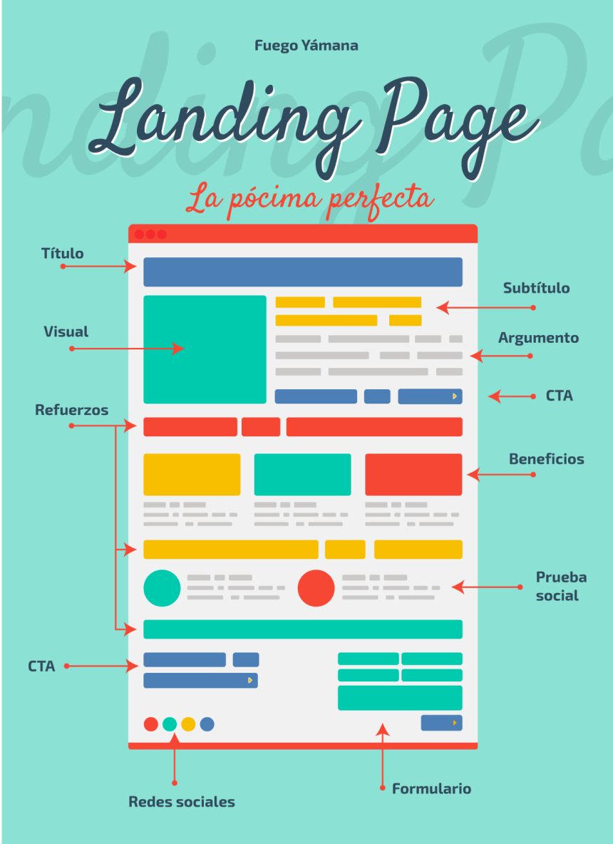 Landing Page: cómo debe ser