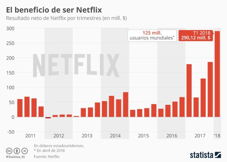 Evolución de los beneficios de Netflix