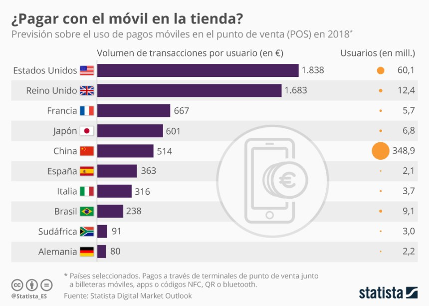 Pagos móviles en punto de venta por países