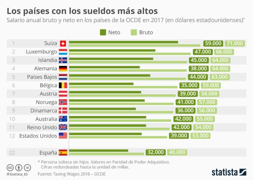 Países con los sueldos más altos (OCDE)