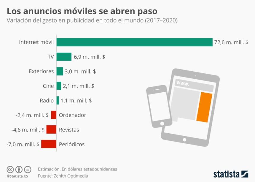 Variación de la inversión en Publicidad npor canales (2017-2020)
