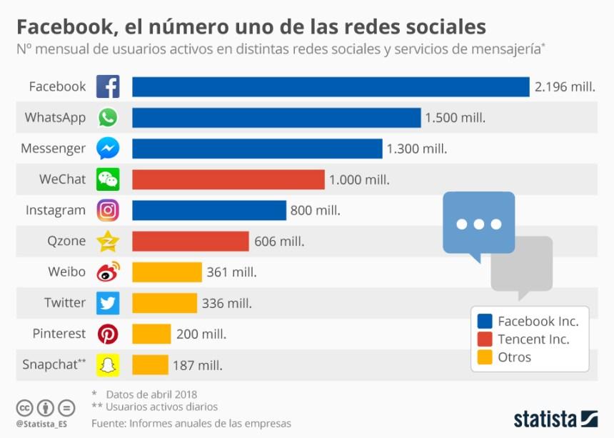 Número de usuarios de las principales Redes Sociales