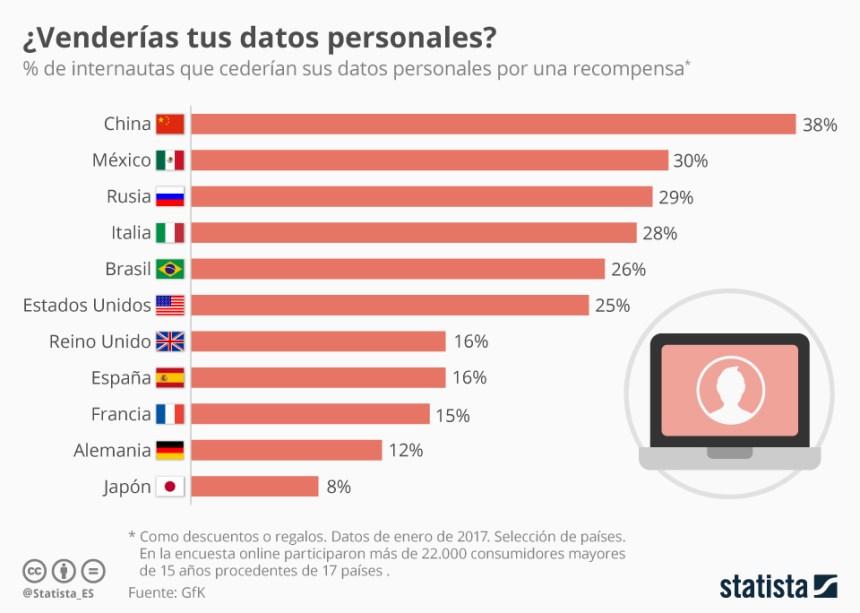 ¿Venderías tus datos personales?