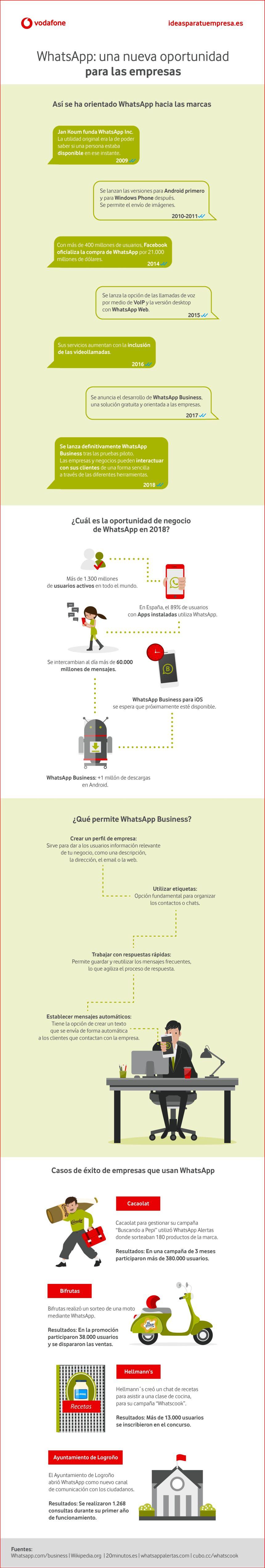Cómo aprovechar WhatsApp Business para aumentar las ventas