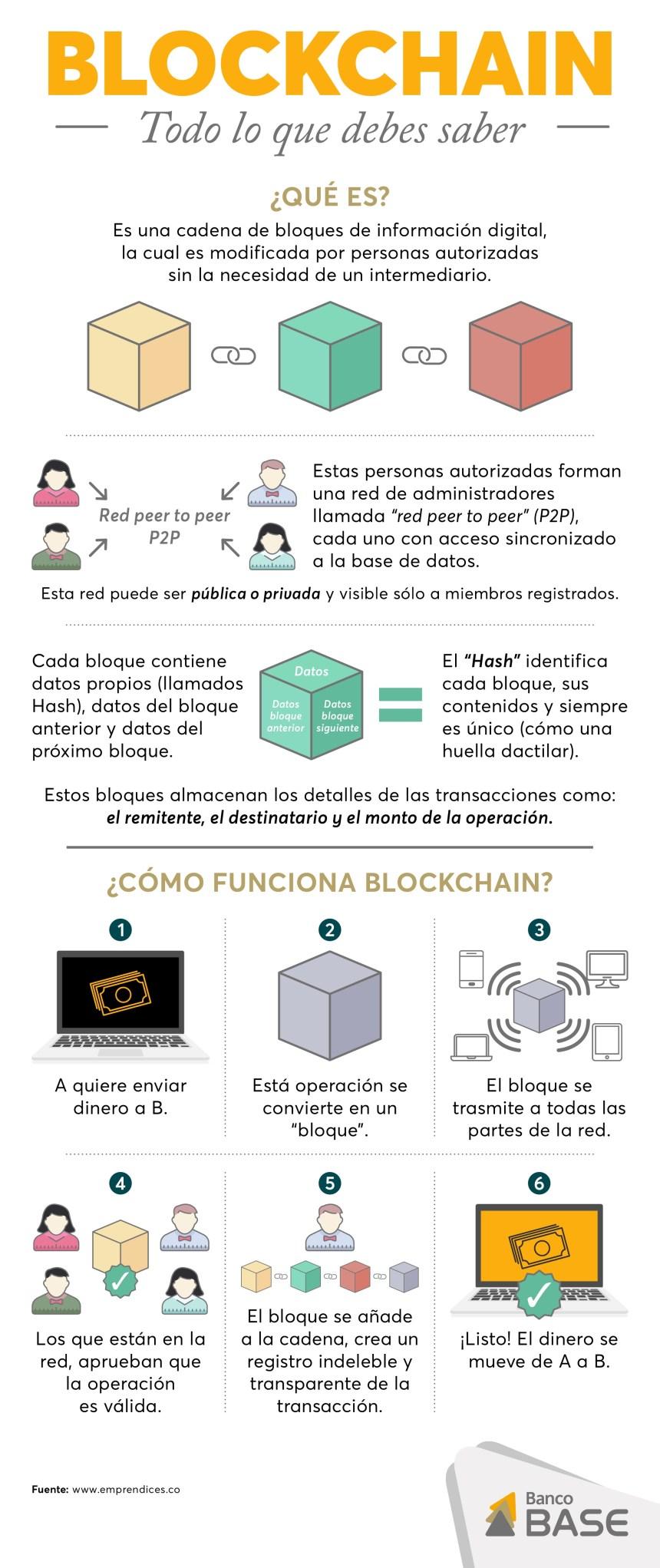 Blockchain: todo lo que debes de saber