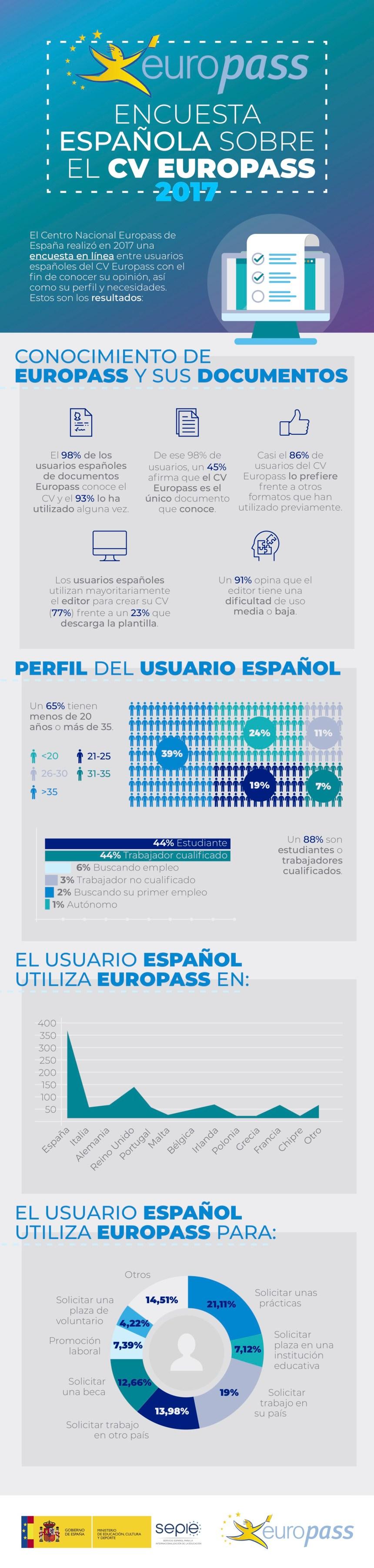 Cómo usamos los españoles el currículum Europass