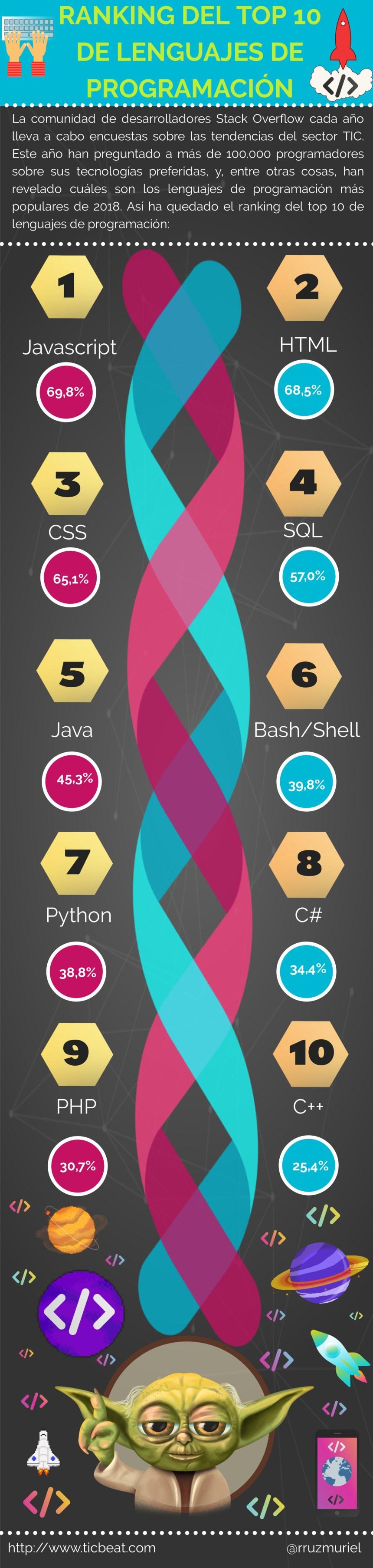 Top 10 lenguajes de programación