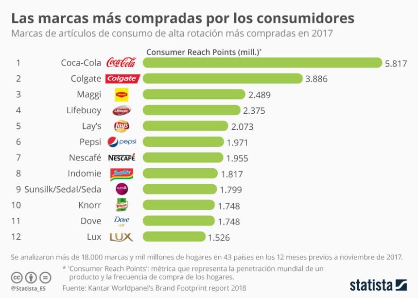 Las marcas más compradas por los consumidores