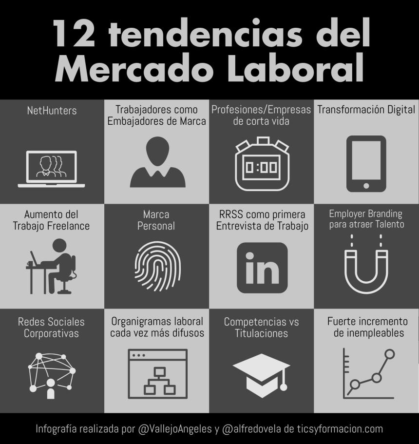 12 tendencias del Mercado Laboral