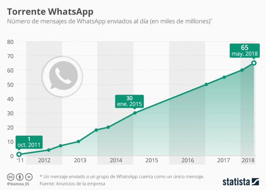 Evolución de los mensajes de WhatsApp enviados cada día