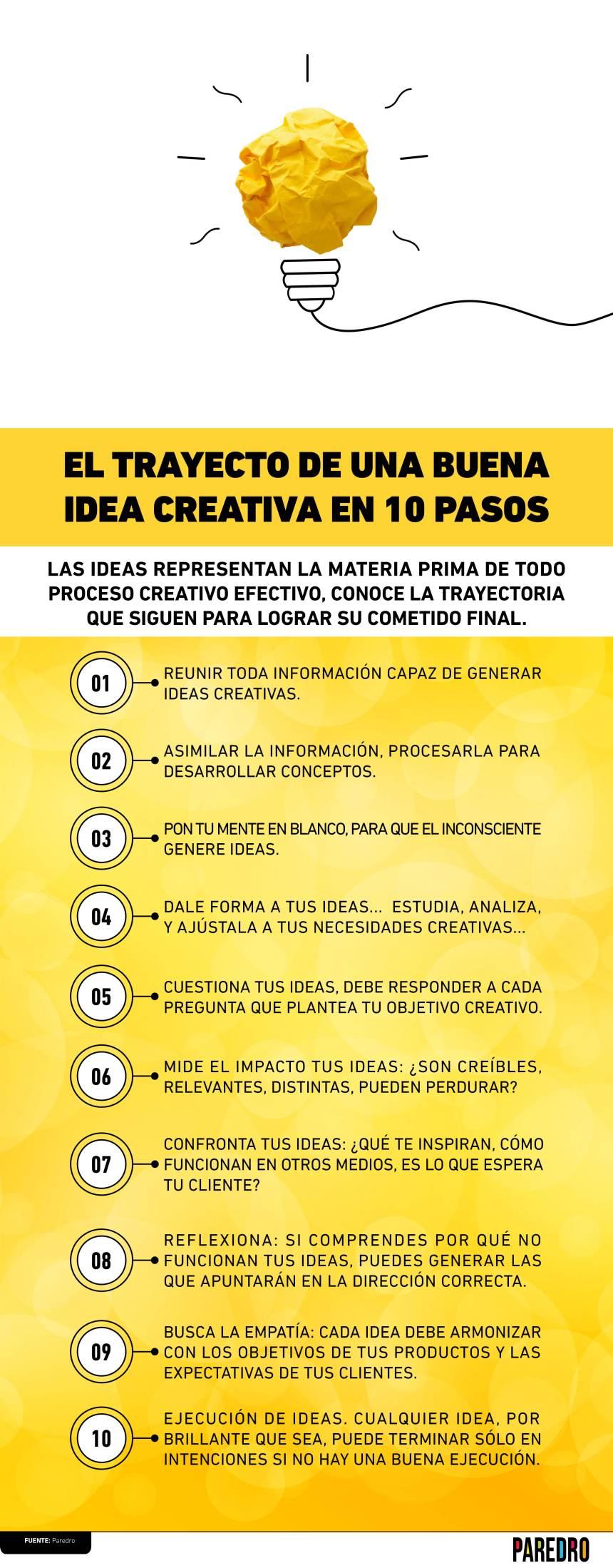 El trayecto de una buena idea creativa en 10 pasos