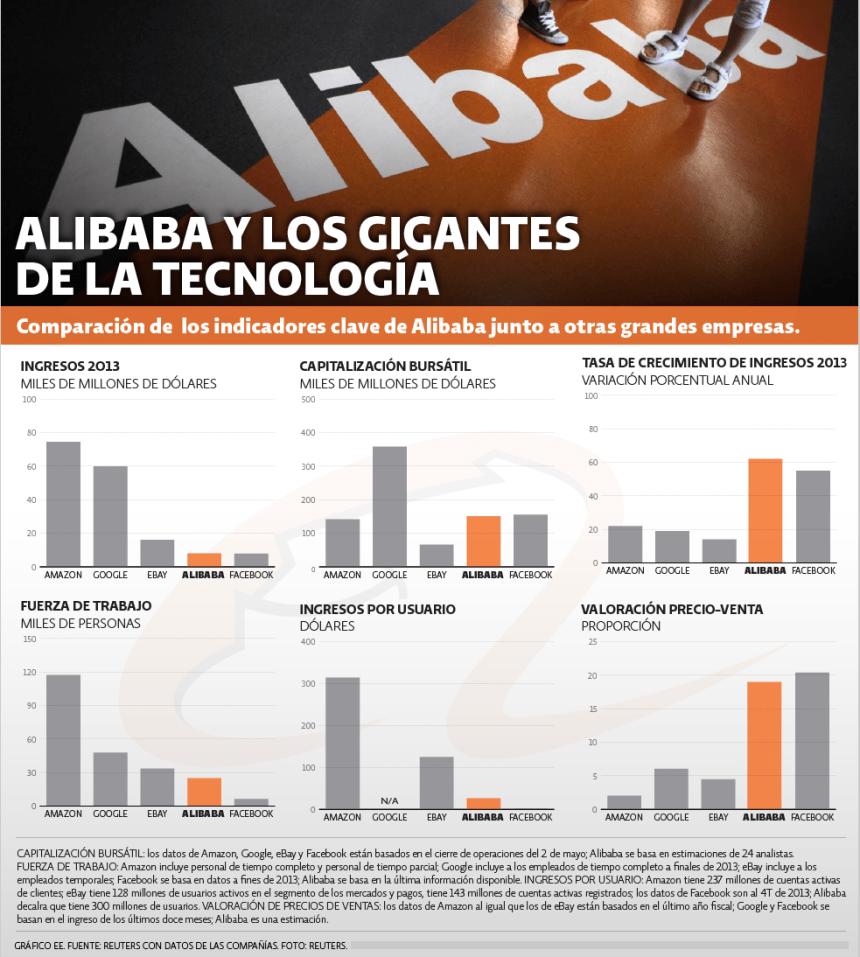 Alibaba comparada con otros gigantes de la tecnología