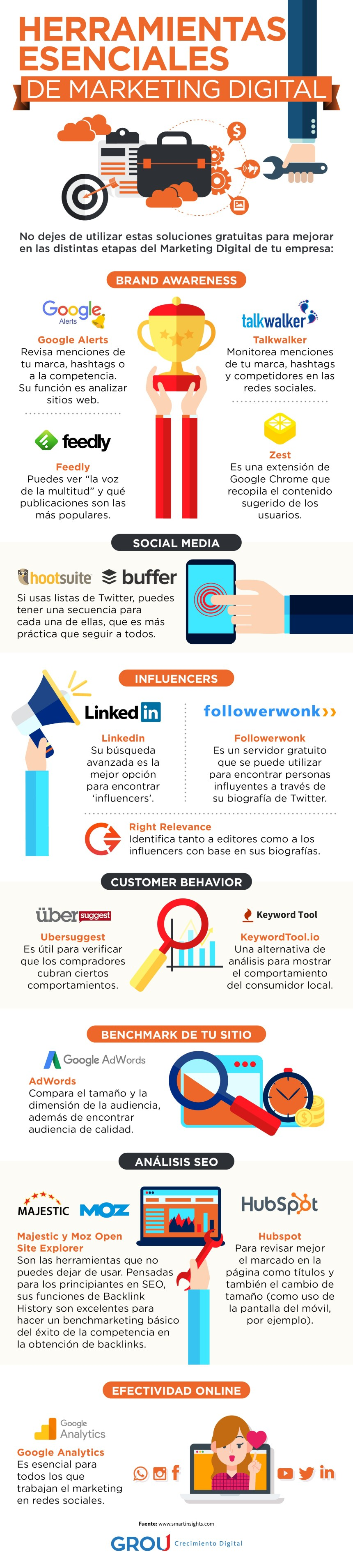 Herramientas esenciales de Marketing Digital