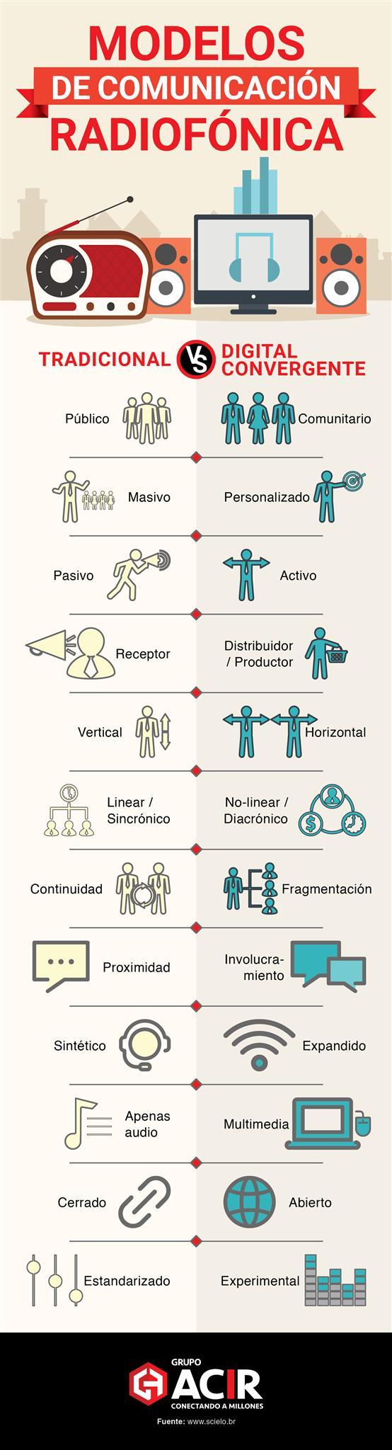 Modelos de comunicación radiofónica