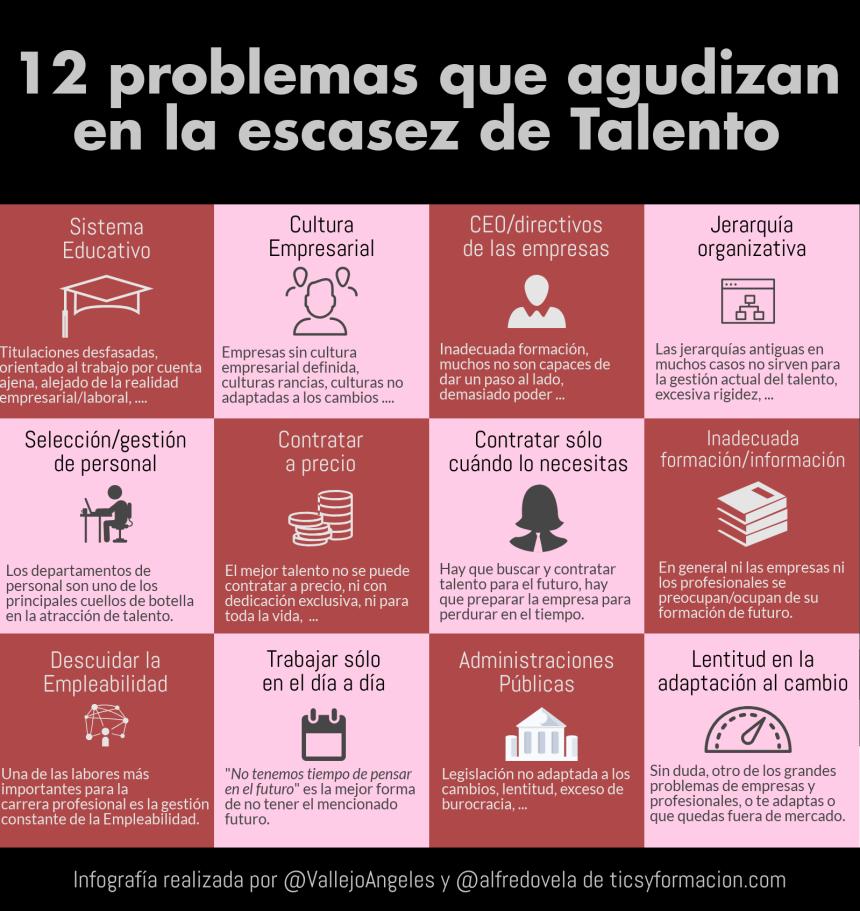 12 problemas que agudizan la escasez de talento