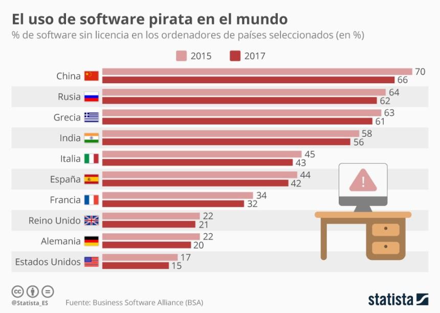 % de software pirata usado en algunos países del Mundo