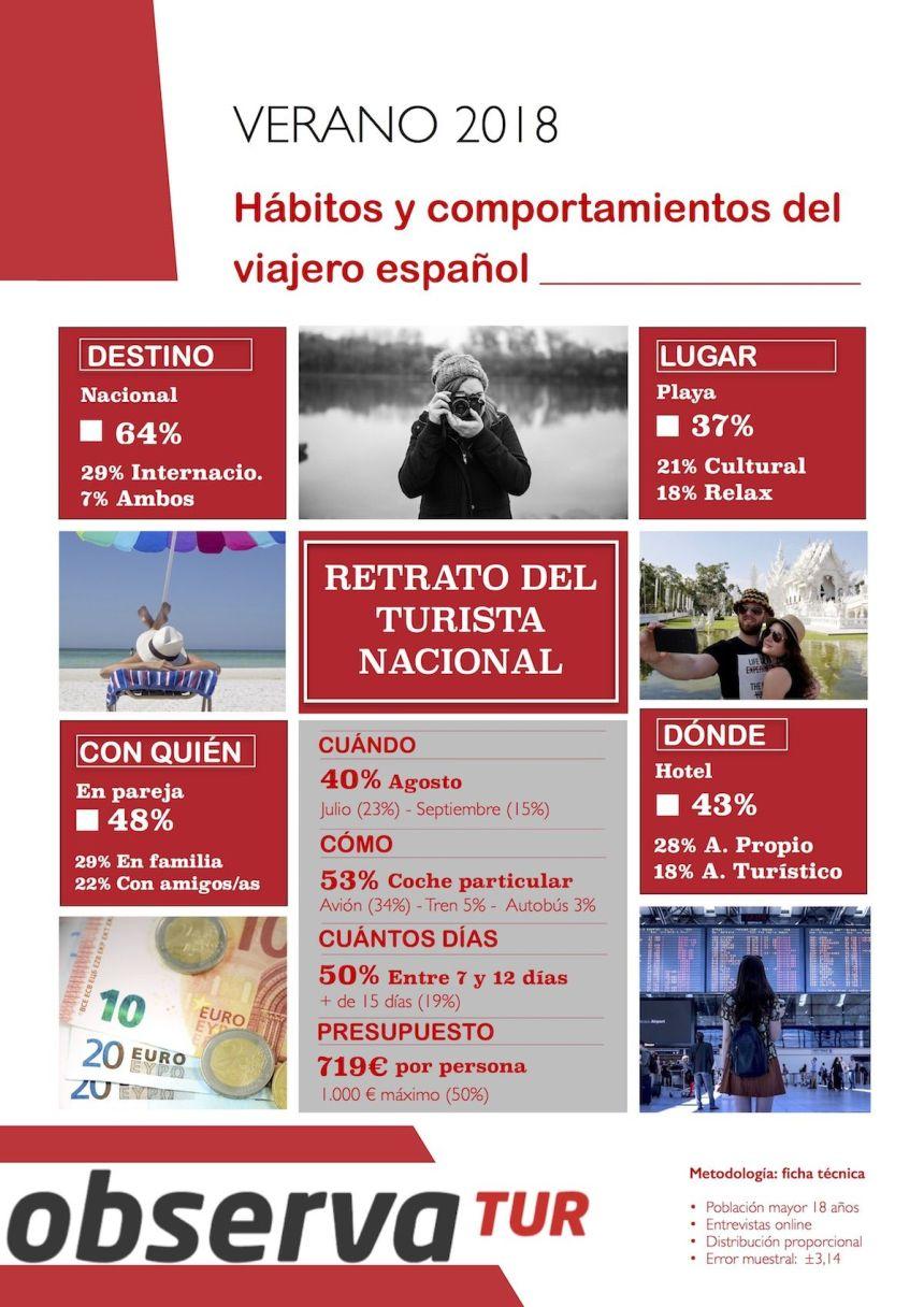 Hábitos y comportamiento del turista español (verano 2018)