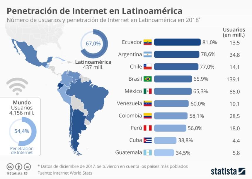 Usuarios de Internet en Latinoamérica