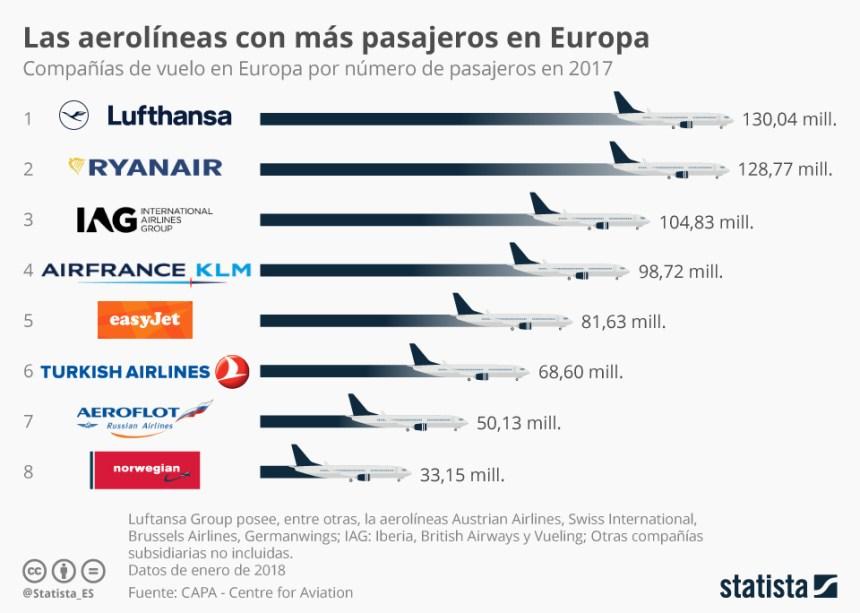 Aerolíneas con más pasajeros en Europa