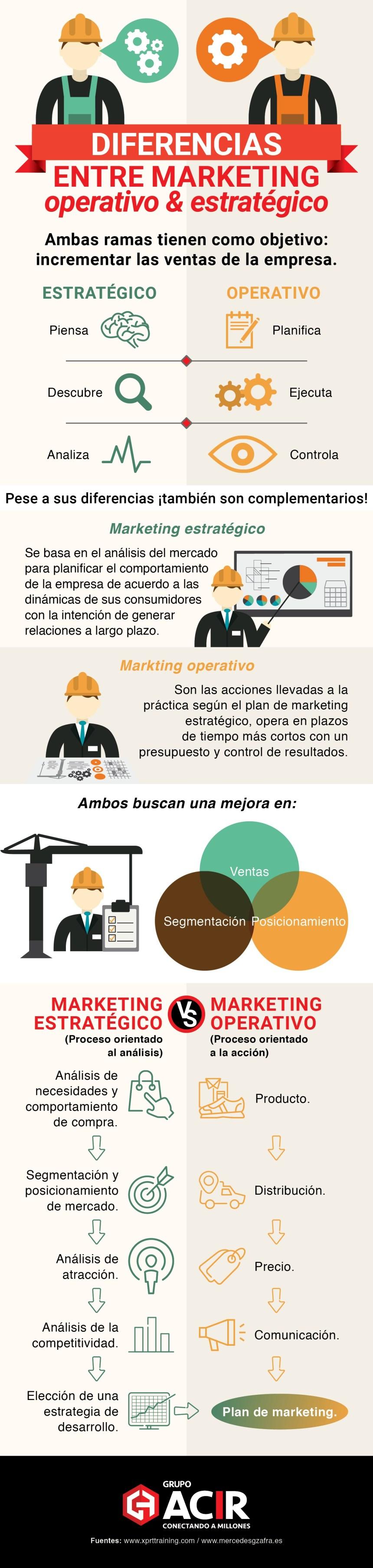 Diferencias entre marketing operativo y estratégico