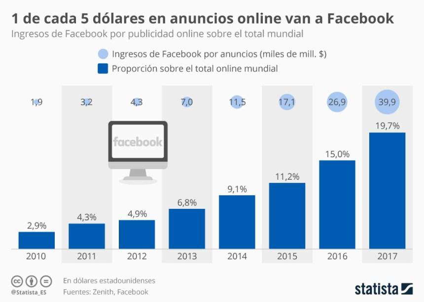 El 20% de los anuncios online son de Facebook