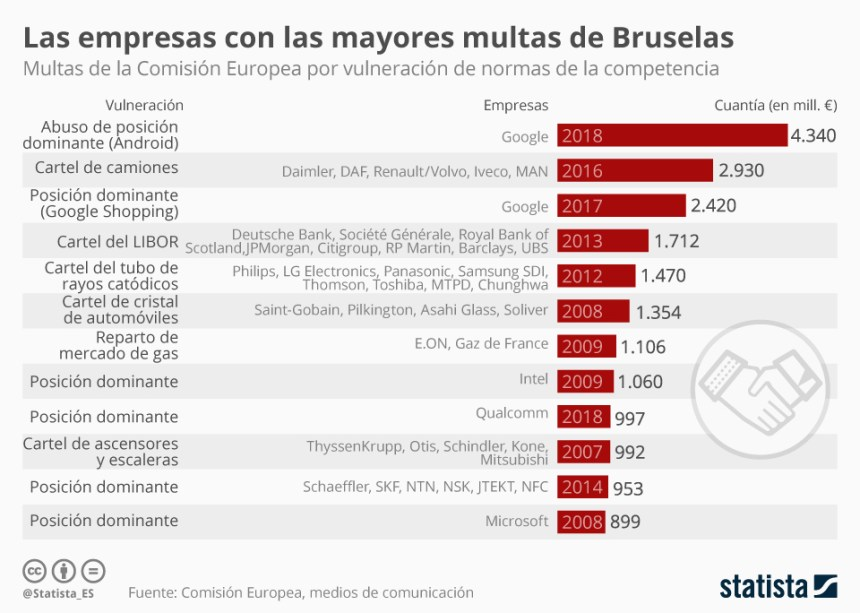 Las mayores multas a empresas impuestas por la Unión Europea